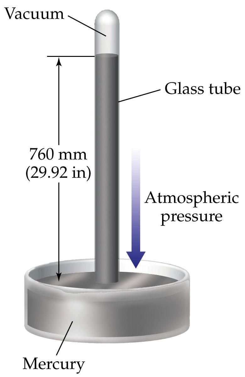 MercuryBarometer mercury barometer diagram mercury vapor lamp inventor \u2022 wiring  at aneh.co